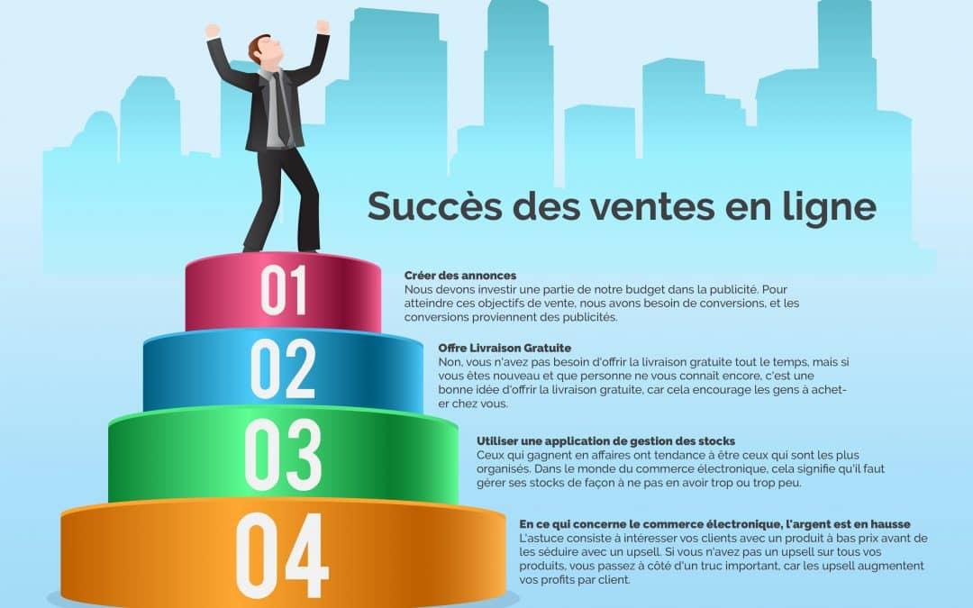 5 étapes pour lancer un produit à succès